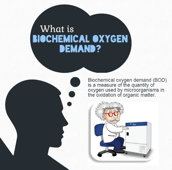 What is Biochemical Oxygen Demand
